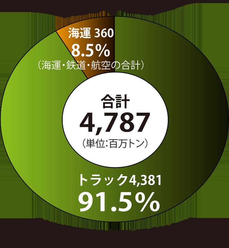 輸送機関別分担率グラフ