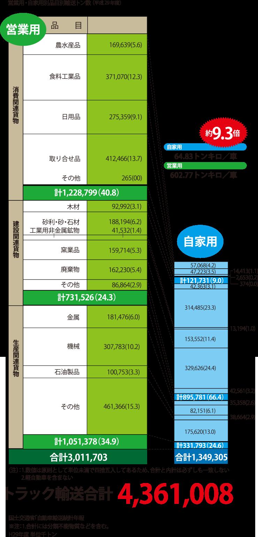 営業用・自家用別品目別輸送トン数(平成28年度)
