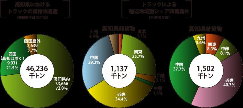 高知県におけるトラックの貨物流動量/トラックによる輸送品目別シェア四国島外
